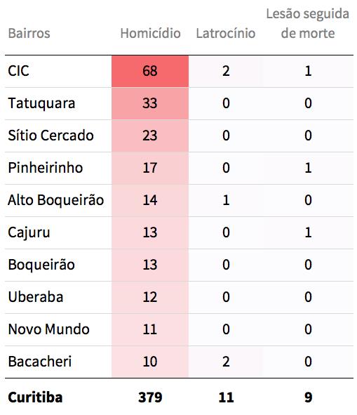 Bairros perigosos de Curitiba